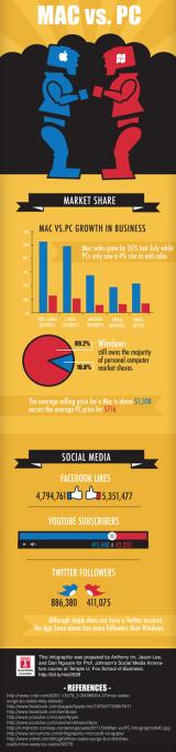 ¿Quién domina en las redes sociales: Mac oPC?