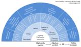 Cómo medir los resultados de una estrategia en socialmedia
